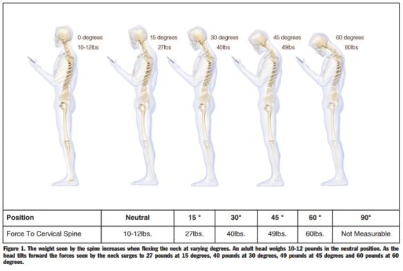 Texting-Cervical-Spine-Force